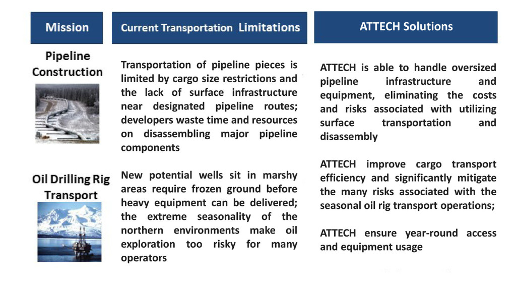 ATTECH-Logistics-solutions-for-oil-and-gas