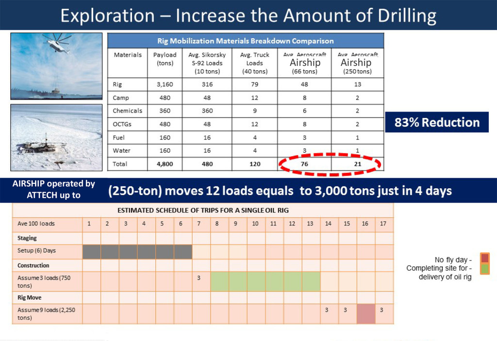exploration-increase-drilling