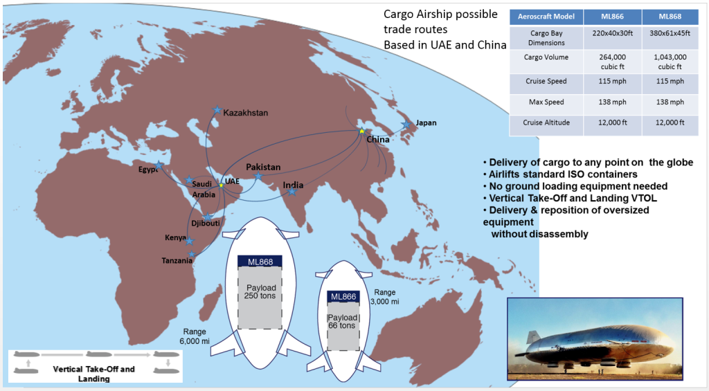 Cargo Airship Possible Trade Routes